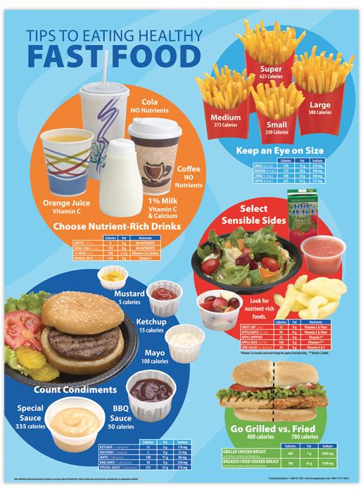 Fast Food Spanish Restaurants